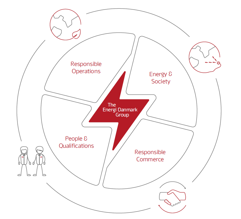 Our sustainable prioritisations - Energi Danmark Group
